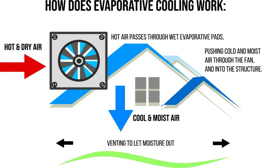 how does evap cooling work
